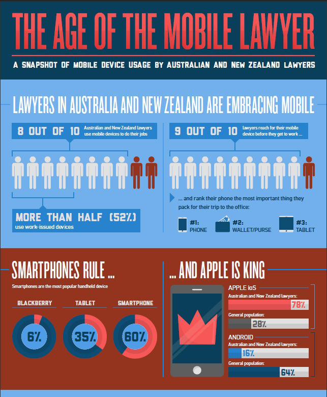 The Age of a Mobile Lawyer