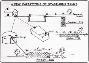 Types of Septic Tanks